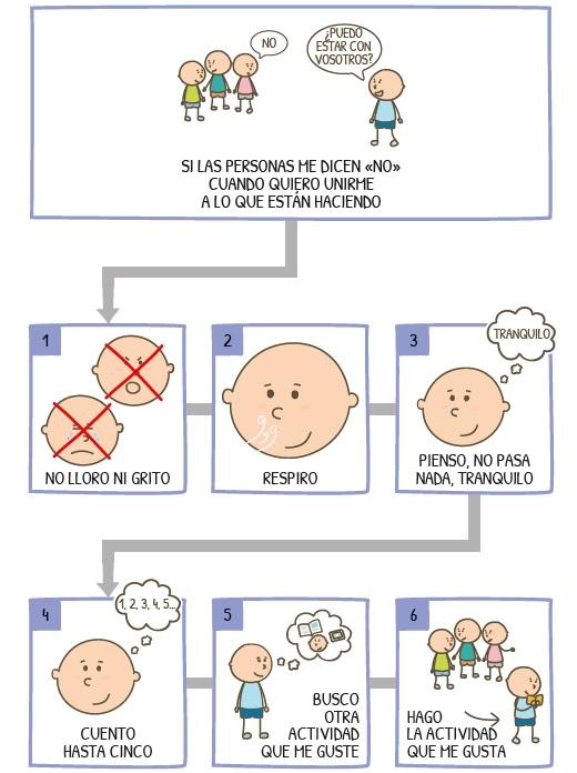 pictograma de como actuar en una conversacion autismo